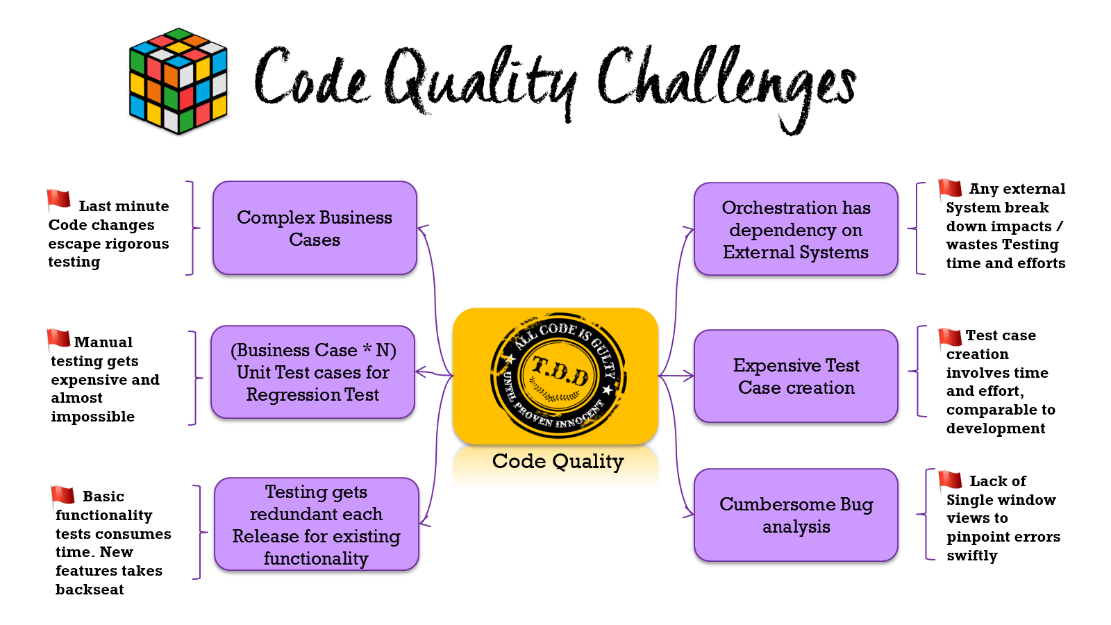 Oracle SOA Code Quality Challenges.