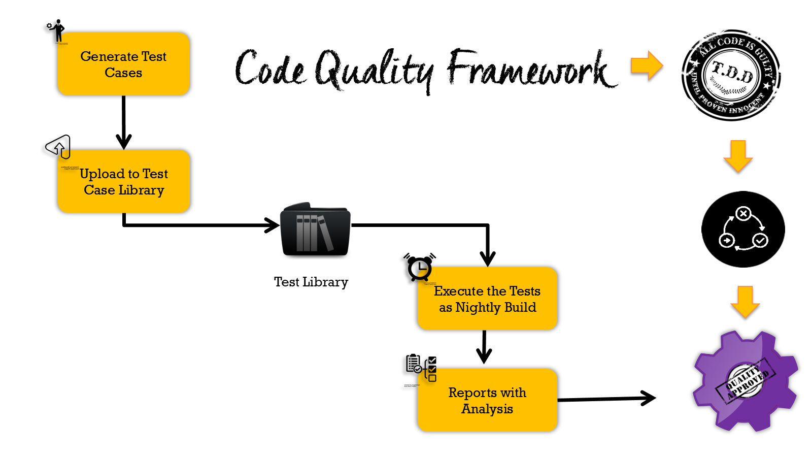Oracle SOA Code Quality Framework.