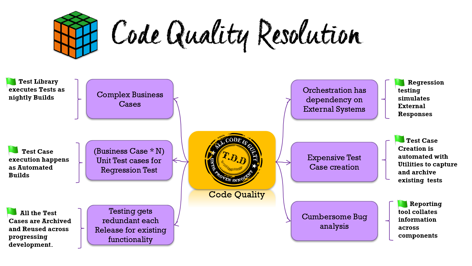 Oracle SOA Code Quality Resolution.