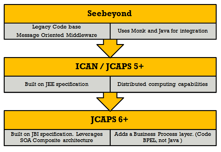 JCAPS Version cycle.
